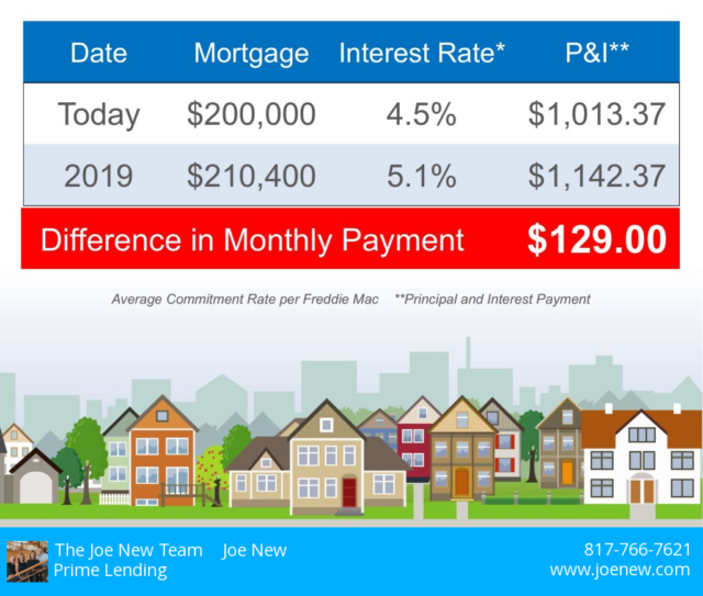 fort worth mortgage lenders